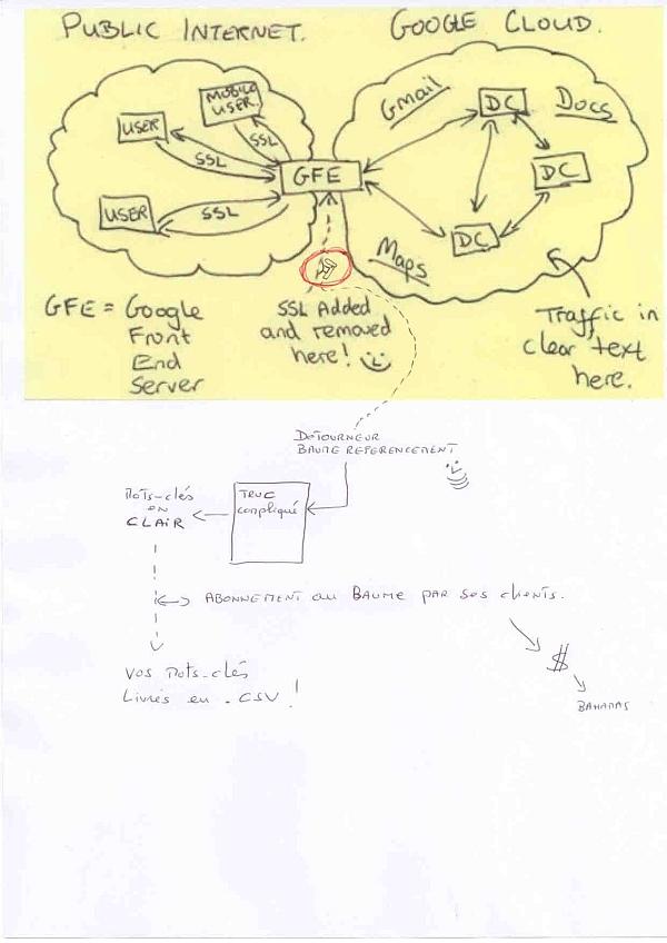 Schéma de fonctionnement du detrourneur de mots-clés